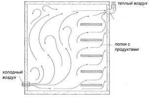Обустройство вентиляции в погребе