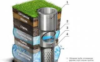 Скважина на воду в гараже своими руками: фото и подробное описание