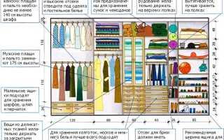Как правильно сделать наполнение шкафа, гардеробных и идеи организации хранения вещей