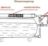 Выпуск 9 — Самодельная установка для изготовления пенобетона